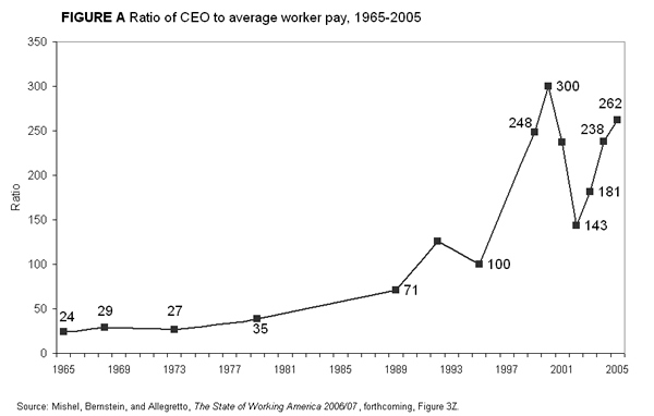 graph of excessive CEO pay