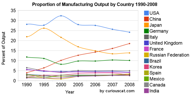 Chart showing percent of output by top manufacturing countries from 1990 to 2008