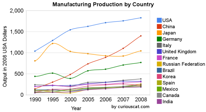 charts showing the top manufacturing countries output from 1990-2008