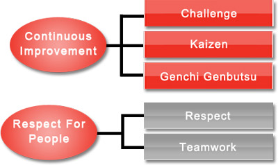 Image of Toyota's pillars of management: respect for people and continuous improvement