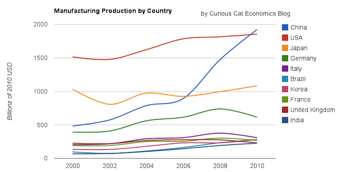 chart showing leading manufacturing countries output from 2000-2010