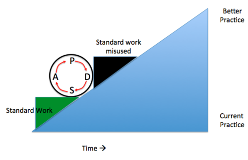 image showing how failure to adjust standard work can block progress