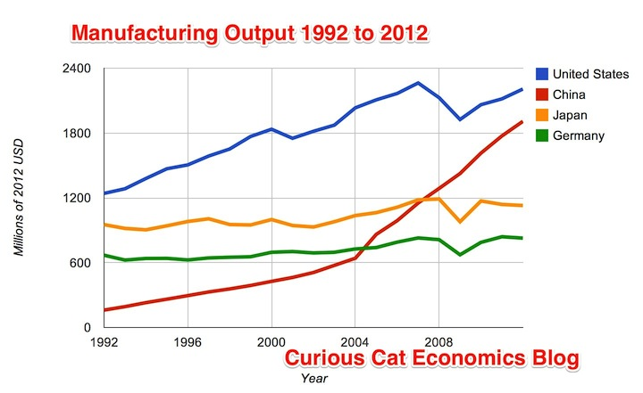 Chart of Manufacturing Output fro 1992 to 2012 - USA, China, Japan and Germany