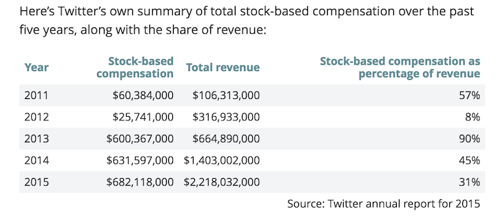 chart showing how much Twitter gave to executives as percent of total revenue