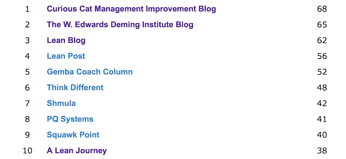 image of the Curious Cat Management Blog Top 10
