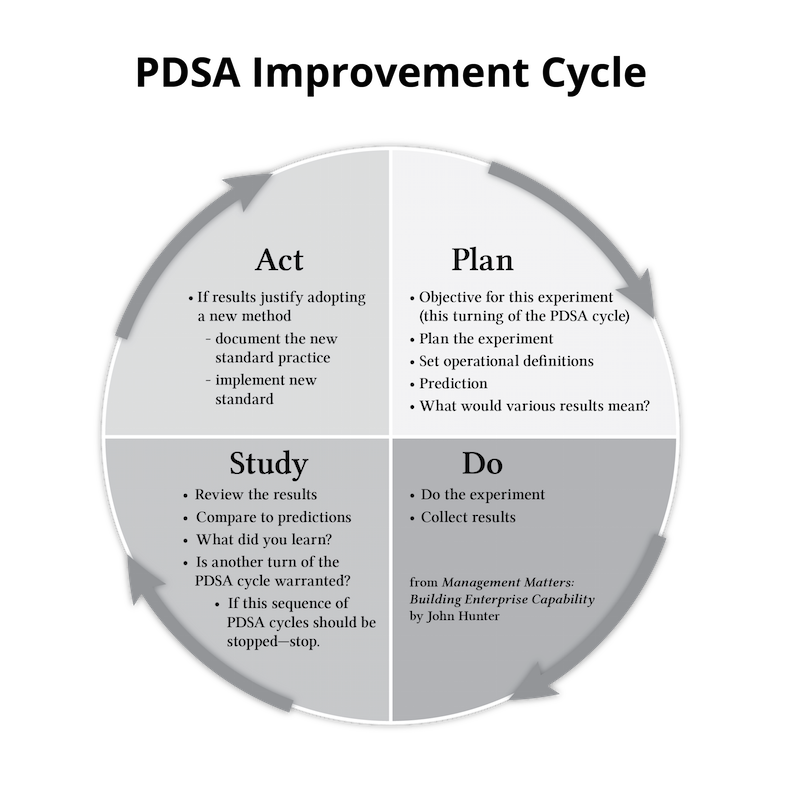 PDSA Improvement cycle graphic